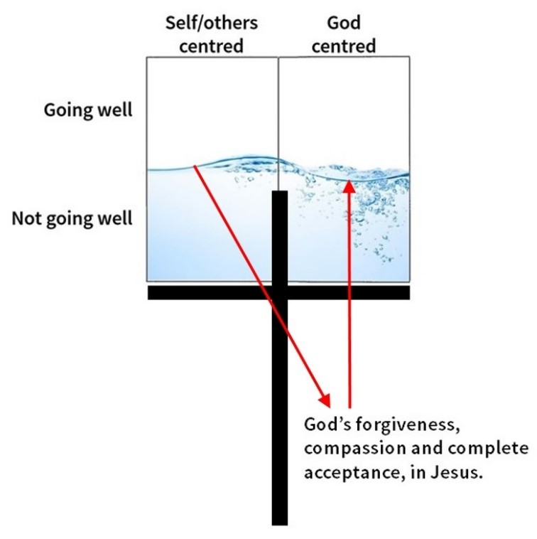 Cross,Jesus,God,Holy Spirit,Daily Devotion,Self