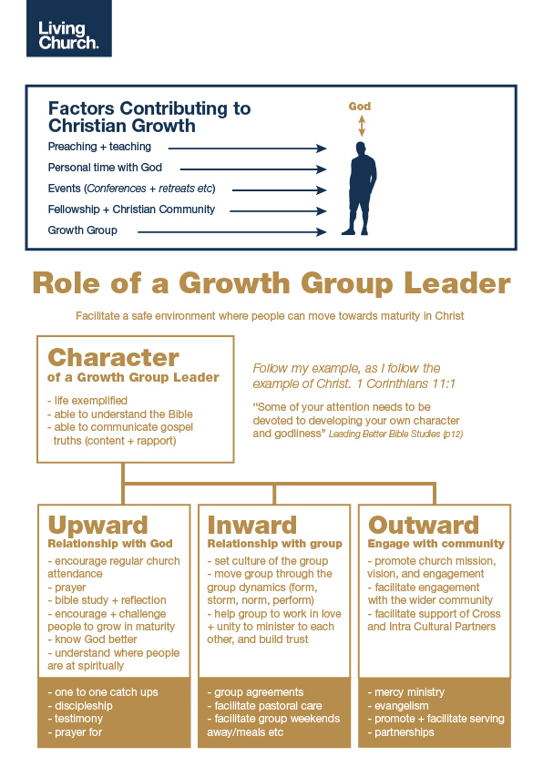 Role and character of a growth group leader