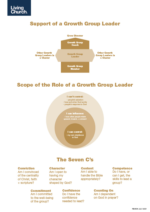 structures of being a growth group leader